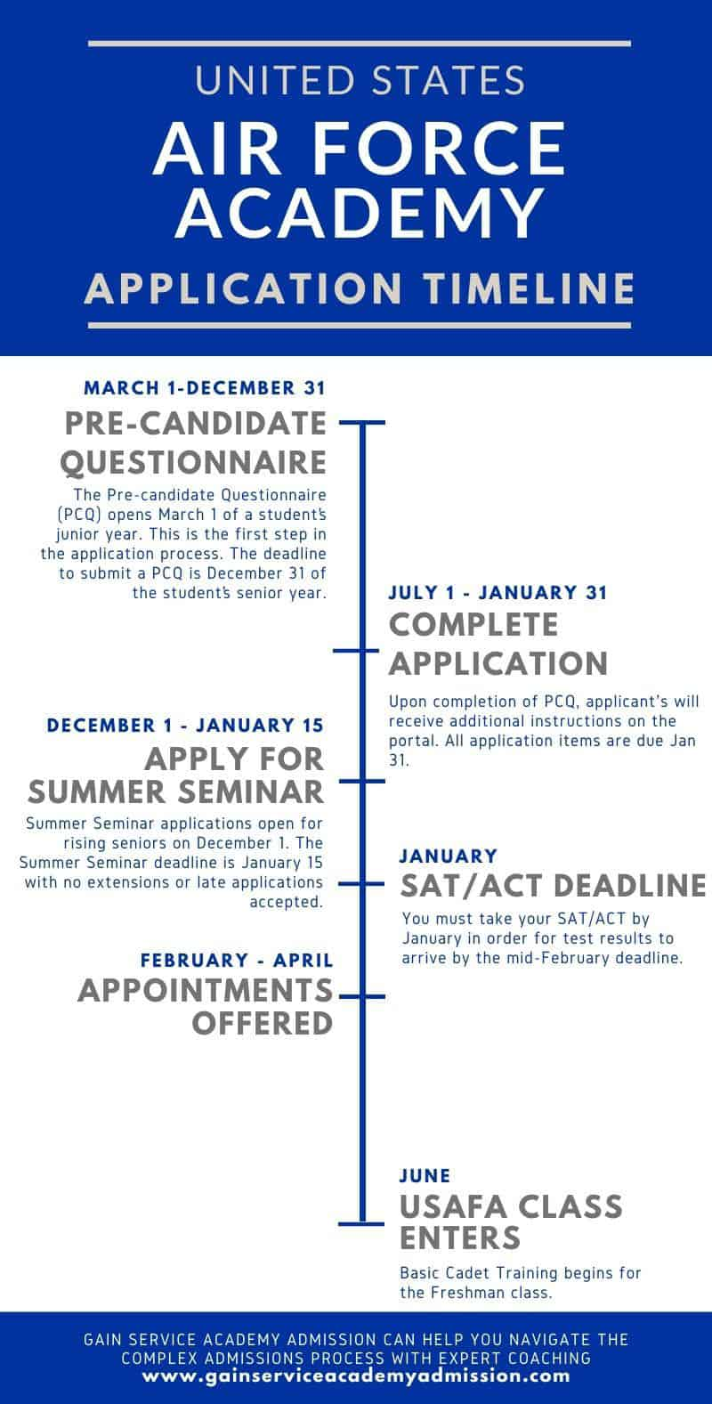 Infographic of the Air Force Academy Application Timeline