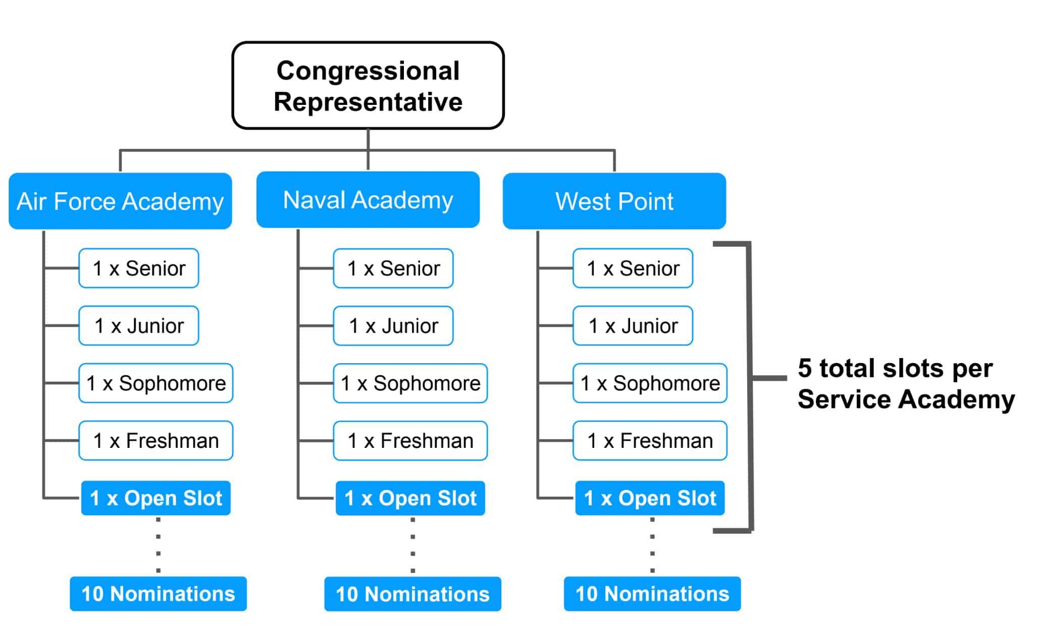 flow chart showing how the congressional nomination process works for service academies