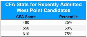 Candidate Fitness Assessment Percentiles at West Point Chart