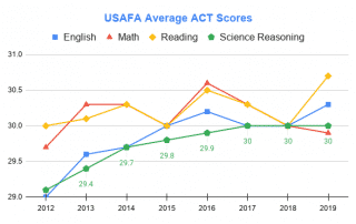 Graph showing average Air Force Academy ACT score requirements for admission